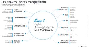 Les levier d'acquisition webmarketing